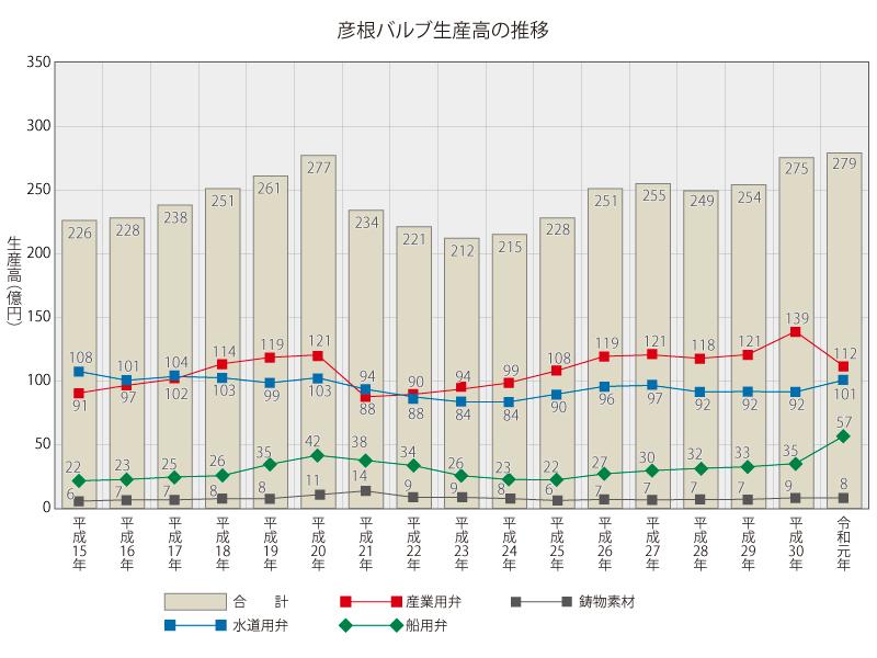 彦根バルブ生産高の推移(令和元年)