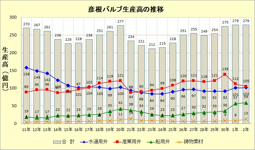 彦根バルブ生産高の推移(令和2年)