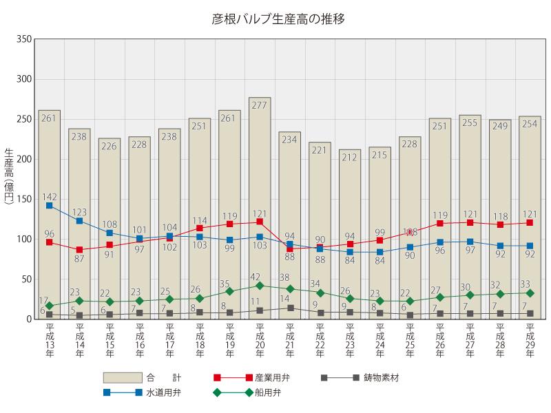 彦根バルブ生産高の推移